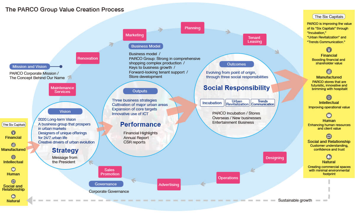 The PARCO Group Value Creation Process