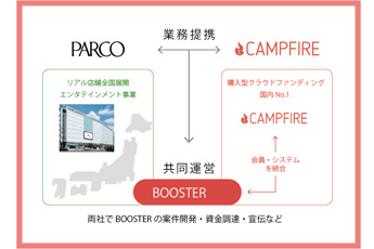 PARCO's Crowd-Funding Service