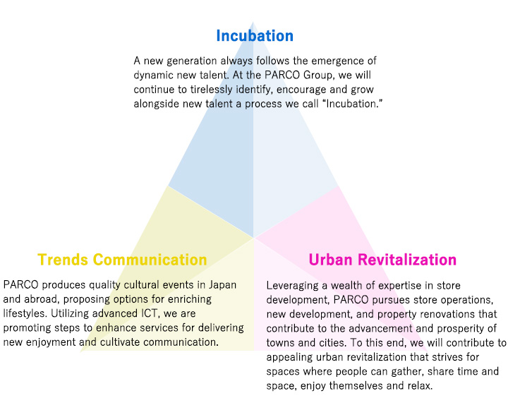 Three Social Roles of the PARCO Group