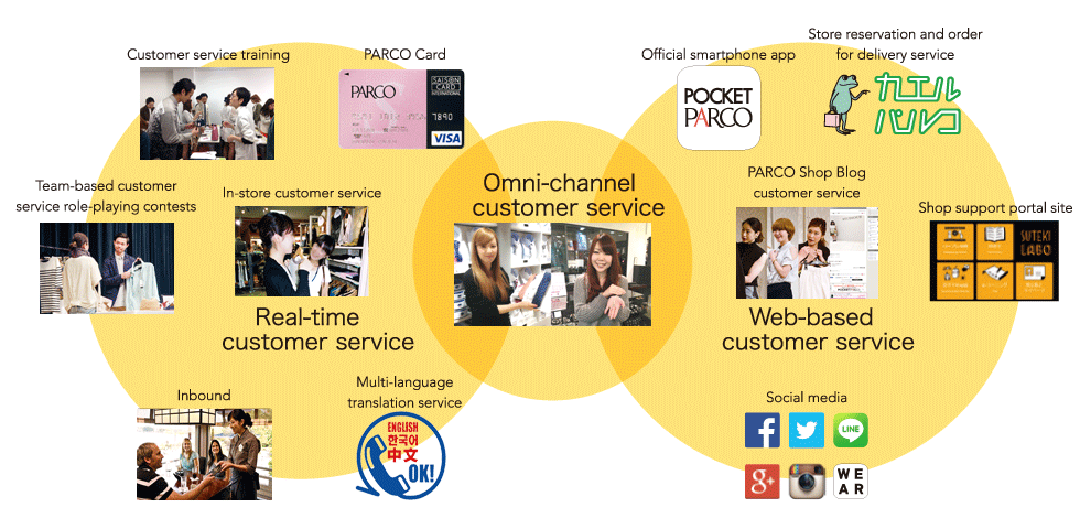 PARCO Omni-channel Strategy