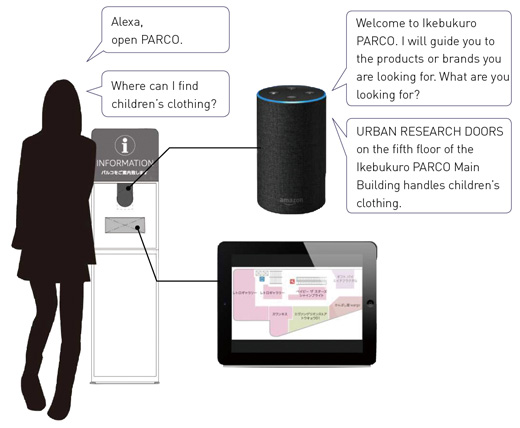 Voice Guidance Service Using Smart Speaker