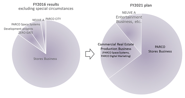 Business portfolio innovation(Projected)